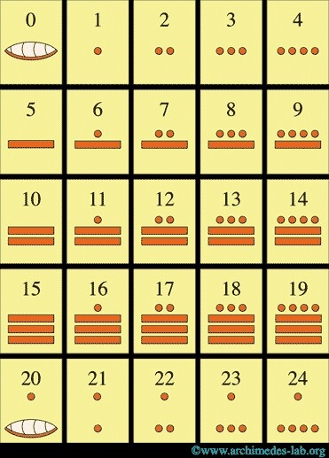 mayan numerals maya pinterest spanish and spanish classroom. Black Bedroom Furniture Sets. Home Design Ideas