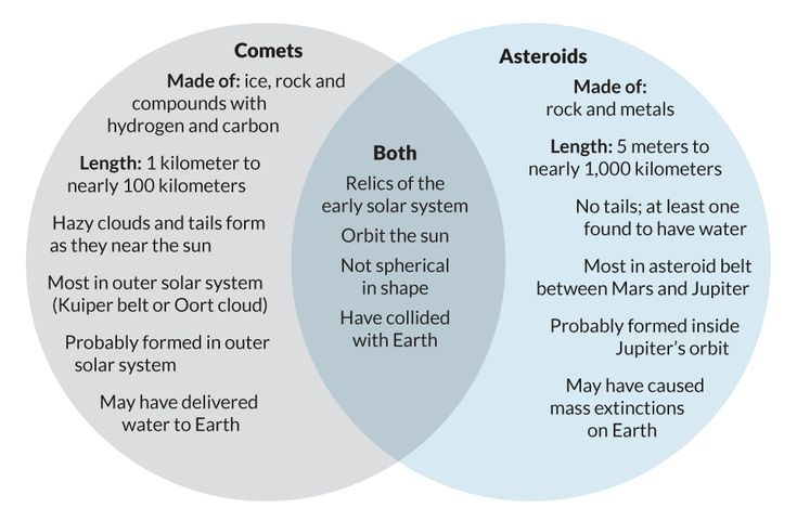 Comets Asteroids And Meteors Venn    Diagram     page 2   Pics