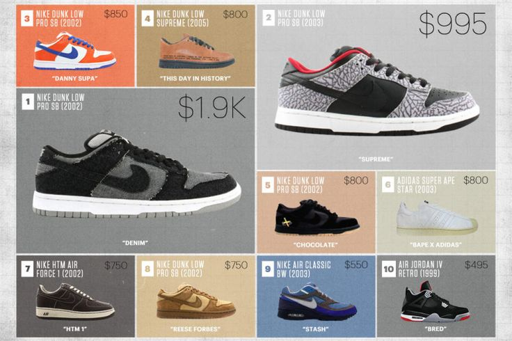 Complex Partners with Flight Club to Chart the Most Expensive Sneakers Since 2005