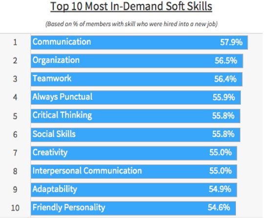 453 best Skills for Career and Academic Success images on - soft skills