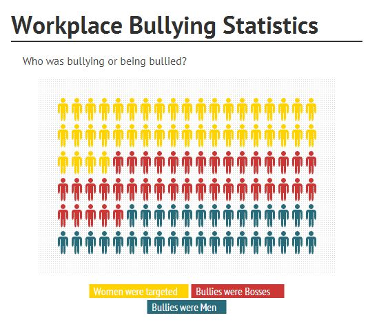 quantitative analysis of workplace bullying data Workplace bullying is not only harmful to the individuals targeted in the experience, it is also damaging to non-bullied workers and to the vitality of organizations (glendinning, 2001 gouveia, 2007 la van & martin, 2007.