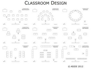 Classroom layout as an extension of learning - designing desks and rooms to aid teaching, differentiation, and creativity