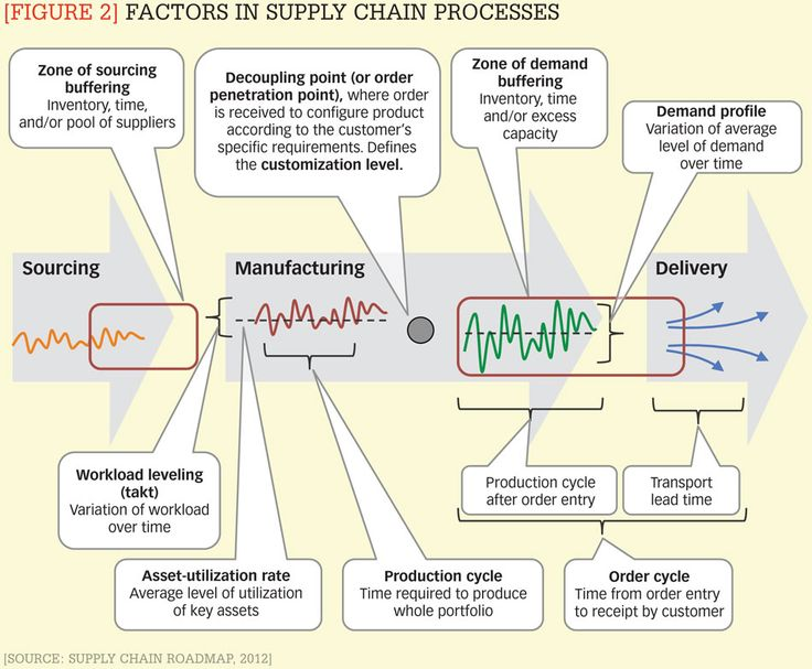 supply chain strategies In commerce, supply chain management supply chain strategies: customer driven and customer focused oxford: elsevier hopp, w (2011) supply chain science.