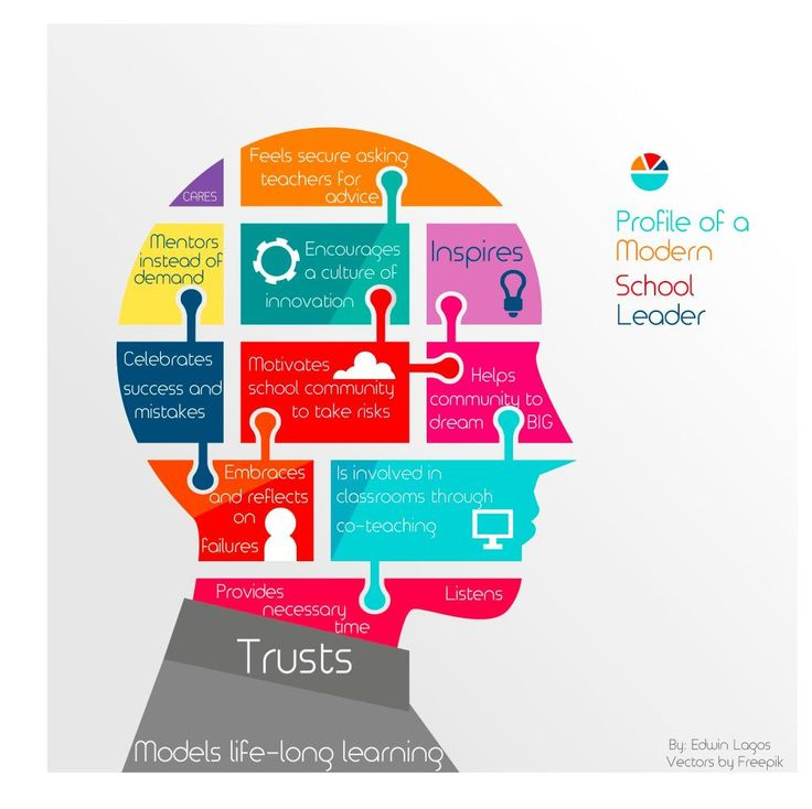 Profile of a Modern School Leader