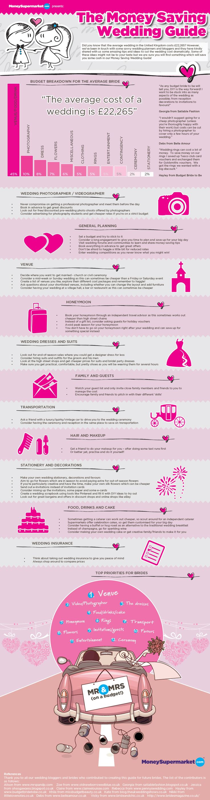 The Money Saving Wedding Guide - Infographic by MoneySupermarket