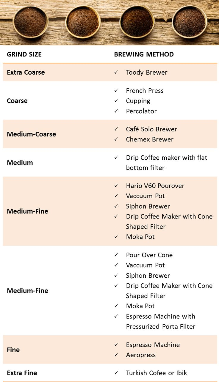 How to Grind Coffee Beans - Grind Size and Brewing Method