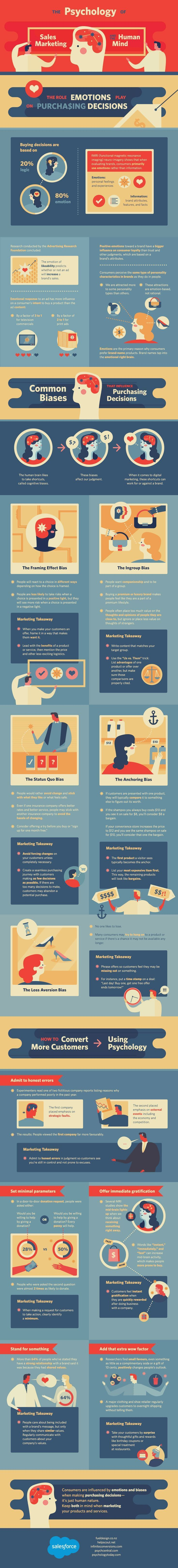 The Psychology of Sales Marketing and the Human Mind #infographic
