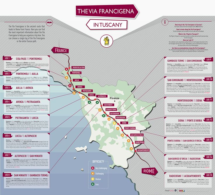 The Via Francigena is an ancient road running from France to Rome in Italy.