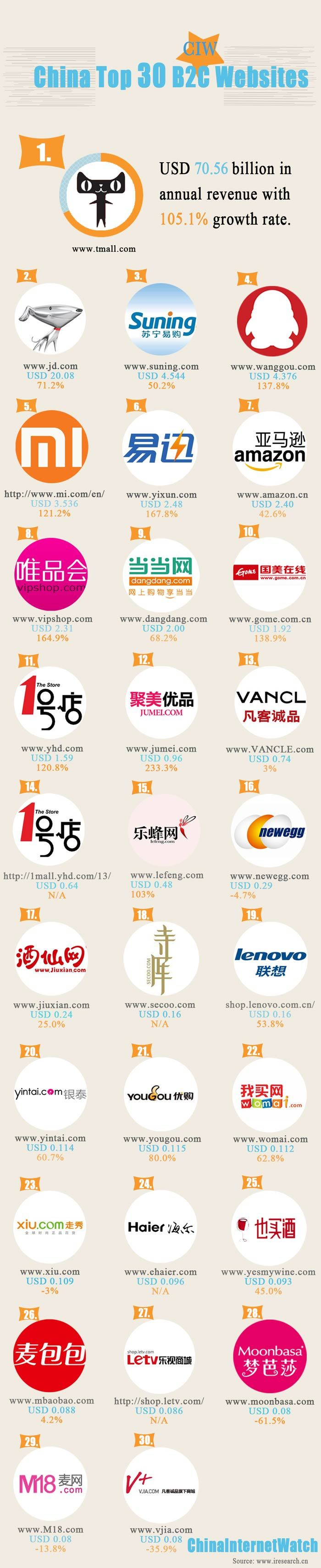 INFOGRAPHIC: China's Top 30 B2C Websites