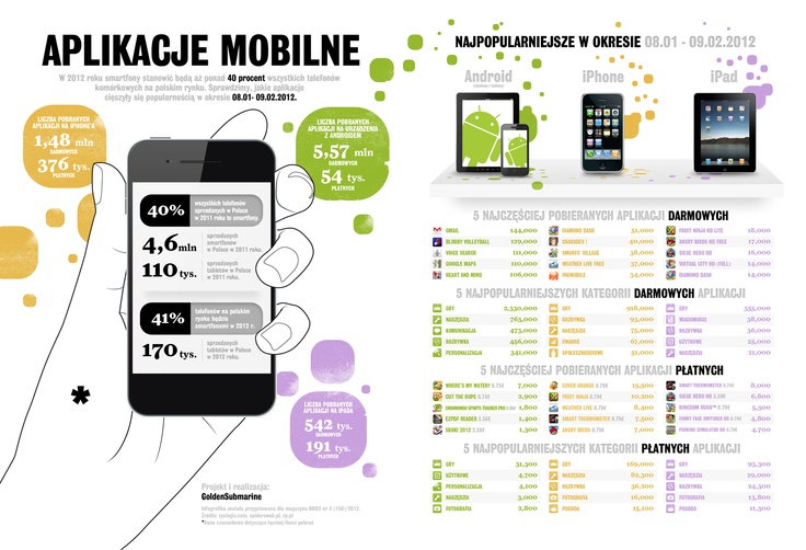 Mobile applications.   Published in the Brief 4/2012 magazine.