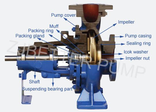 Product Structure of End Suction Diesel Fire Pump | Fire