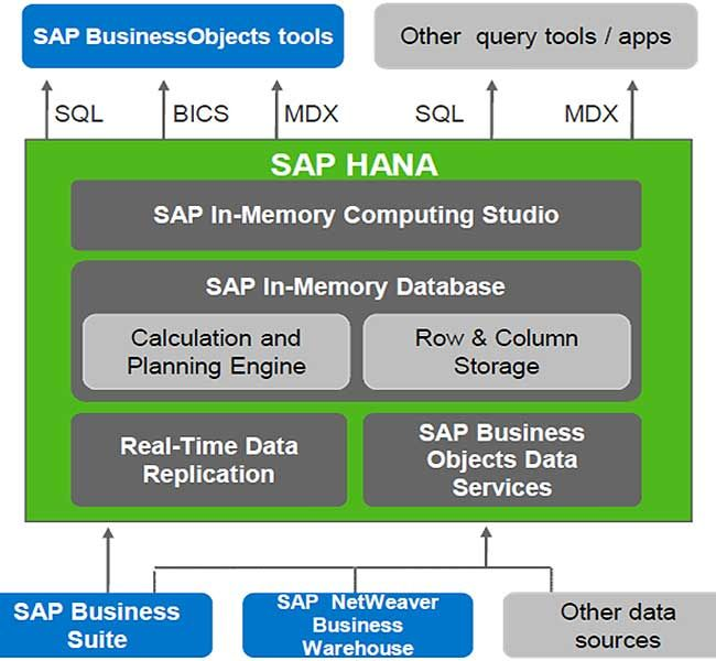 SAP HANA Modeler option is used to create Information views