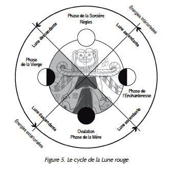 red-moon-cycle-lune-rouge les cycles de la femme et leur archétype