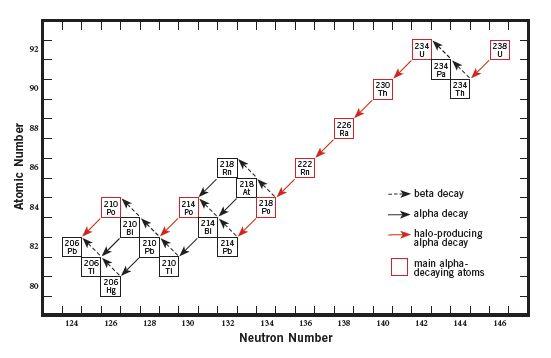 Uranium series