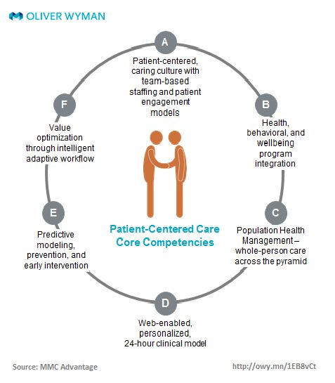 person center therapy approach In the person-centered therapy approach,  no therapist is going to be encourage a patient to think of himself as the center of the world,.