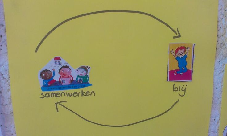 #causalelus nav #relatiecirkel Samenwerken #systeemdenken groep 1/2 http://t.co/YRqbMPKPlY