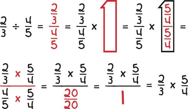 Why fractions are hard