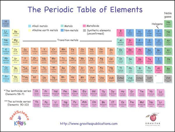 periodic table - 8 5 X 11 Periodic Table Of Elements