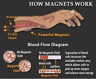 Magnet Bracelets And How They Work