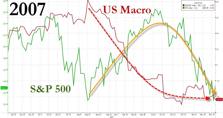 Judging by past performances of the market relative to US macro data, there is a lag before the drop (or rise) in macro is recognized as a trend rather than a blip...  In 2007, Macro data turned down as stocks soared after initial concerns were ignored over subprime - only to crash back to reality soon after...