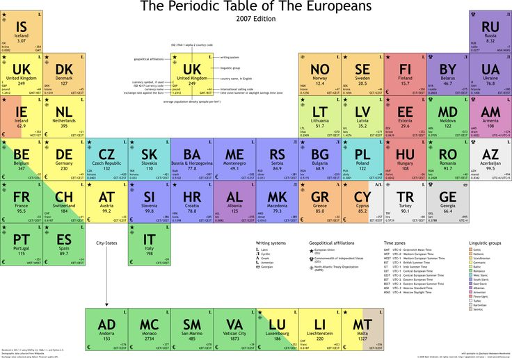 The Periodic Table of European Nations (2007)