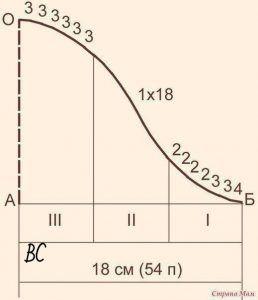 Вязание проймы и втачного рукава по М. В. Максимовой (Уроки и МК по ВЯЗАНИЮ)