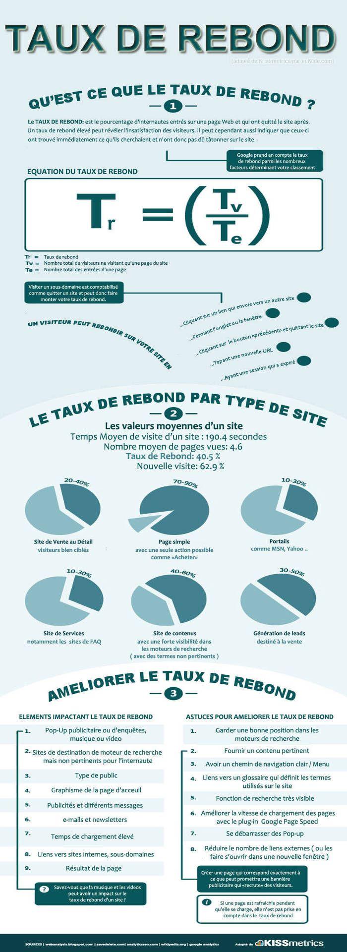tout sur le taux de rebond http://erdelcroix.tumblr.com/post/57055717226/tout-sur-le-taux-de-rebond-via-pressmyweb