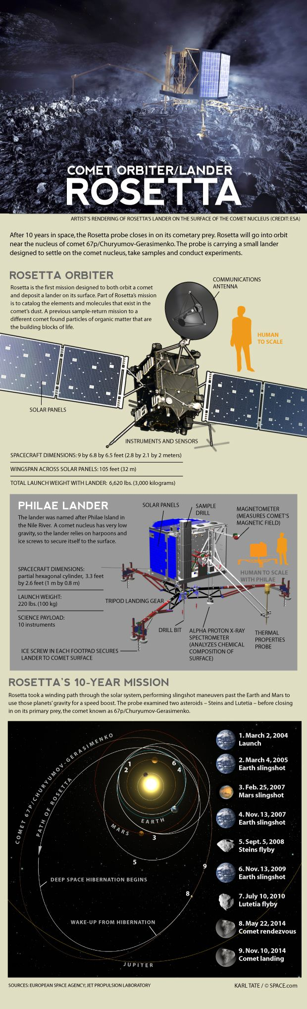 How the Rosetta Spacecraft Will Land on a Comet by Karl Tate, Infographics Artist   |   January 17, 2014