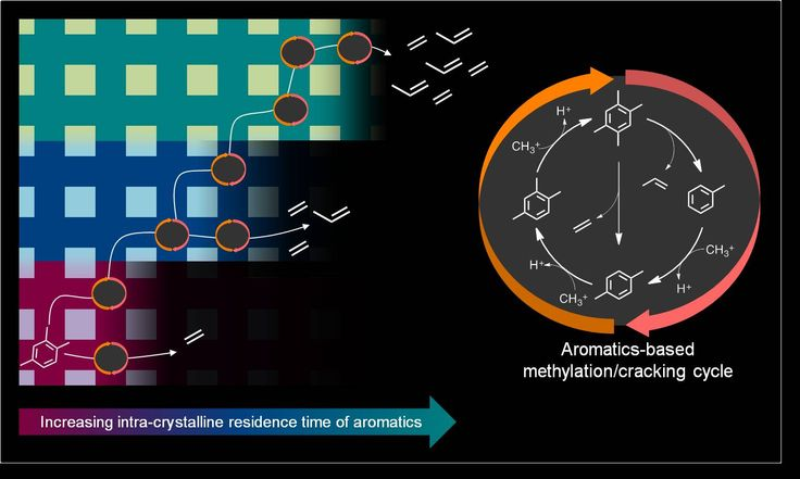 The paper entitled [A mechanistic basis for the effects of crystallite size on light olefin selectivity in methanol-to-hydrocarbons conversion on MFI ] is now featured on Advances in Engineering as a Key Scientific Article. See the link:   https://advanceseng.com/chemical-engineering/a-mechanistic-basis-for-the-effects-of-crystallite-size-on-light-olefin-selectivity-in-methanol-to-hydrocarbons-conversion-on-mfi/