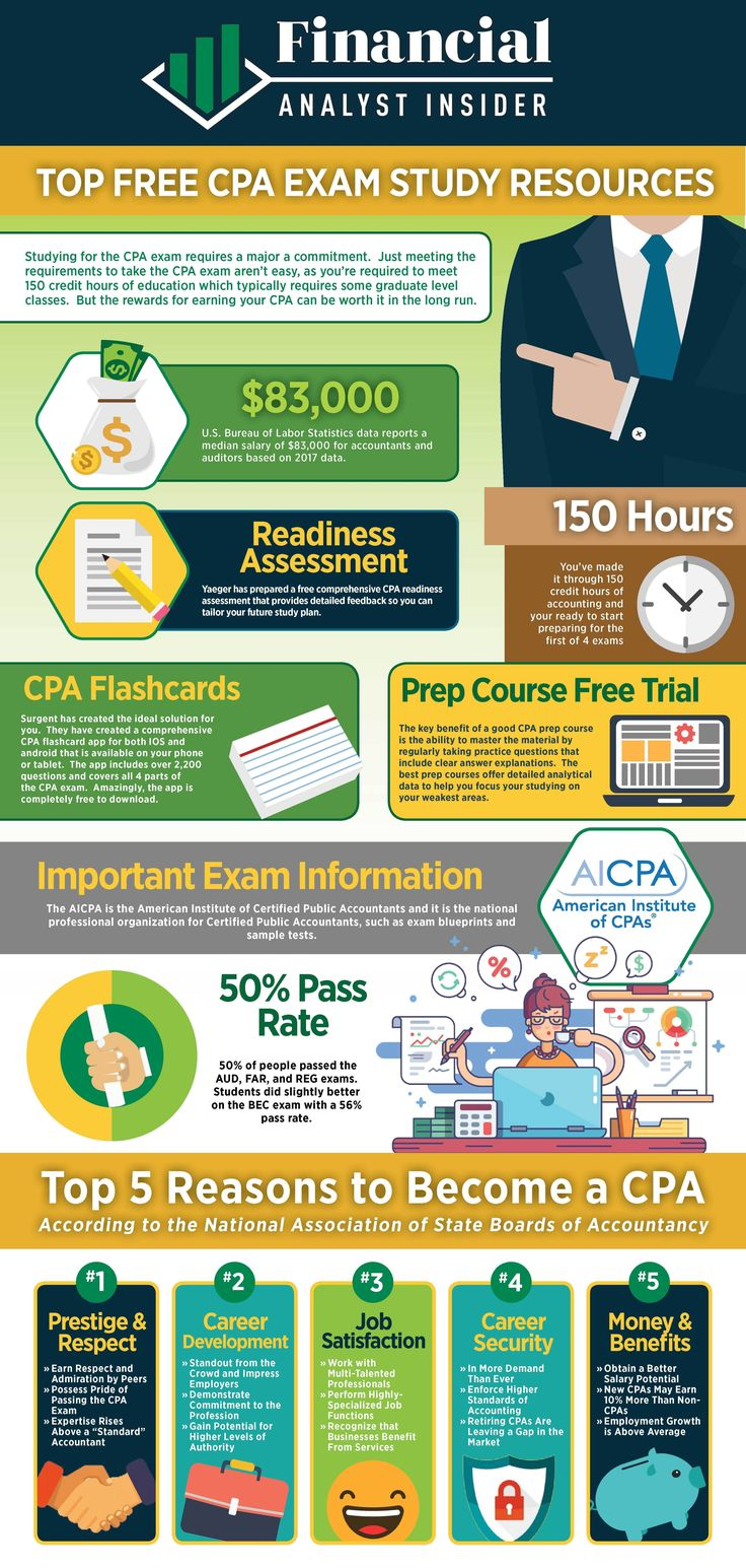 Free cpa exam study materials our top 20 resources in