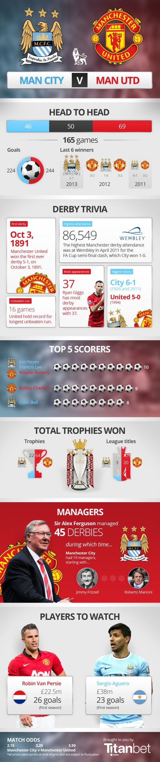 Manchester City VS Manchester United [INFOGRAPHIC] #mancity #manutd