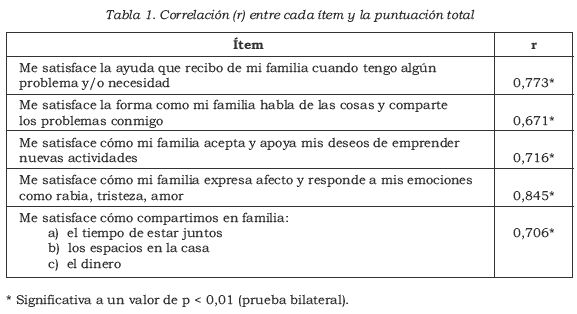 Revista Colombiana de Psiquiatría - Internal Consistency and Factorial Analysis of Family Functioning APGAR Scale in Middle School Students