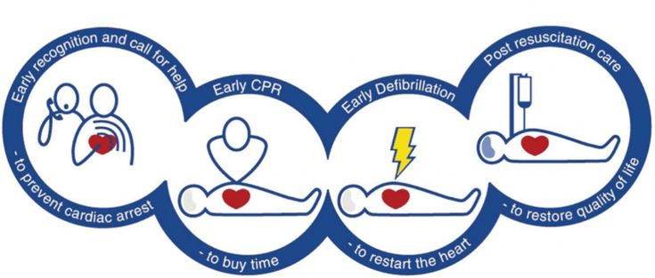 Each link in the 'Chain of Survival' can help increase cardiac arrest survival rates from 5% to 75%.  Visit our website to book a course - you never know when you'll need to use it.