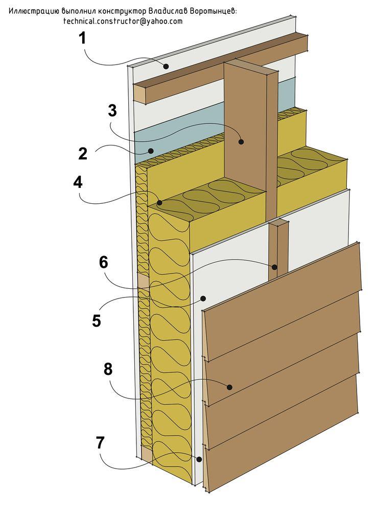 Рис 9.1 Легкая наружная стена из деревянного каркаса с горизонтальной наружной обшивкой из вагонки