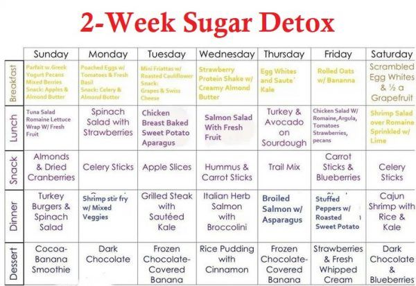 how carb diet plan