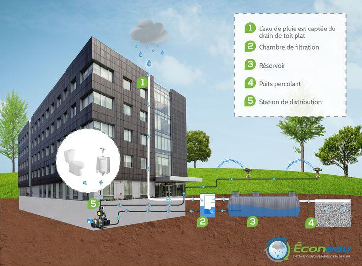 17 best Isolation Majeau images on Pinterest Building - recuperation eau de pluie maison
