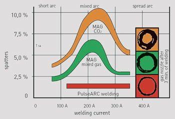 Imagem do serviço de Seleção de Processos de Soldagem Descrição: Consultoria em Soldagem Seleção de Processos de Soldagem, nesta imagem temos um gráfico que correlaciona a correte de soldagem com a quantidade percentual de respingos para soldagem com o processo MAG com CO2, MAG com mixtura e MAG com arco pulsado.