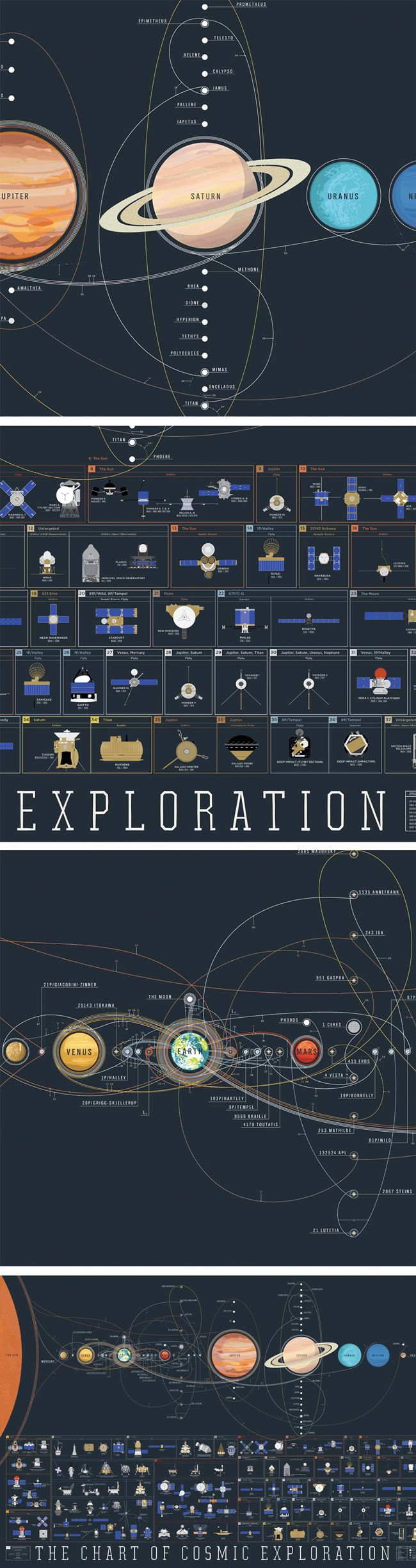 """The Chart of Cosmic Exploration features hand-illustrated renderings of every orbiter, lander, rover, flyby, and impactor to ever successfully slip the surly bonds of Earth's orbit. Plus all of our pretty-cool planets in our pretty-great Solar System."""