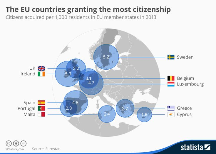 The EU Countries Granting the Most Citizenship