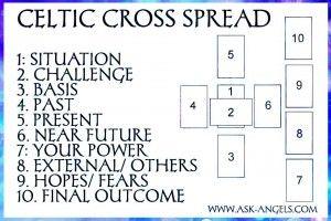 celtic cross spread                                                                                                                                                                                 More