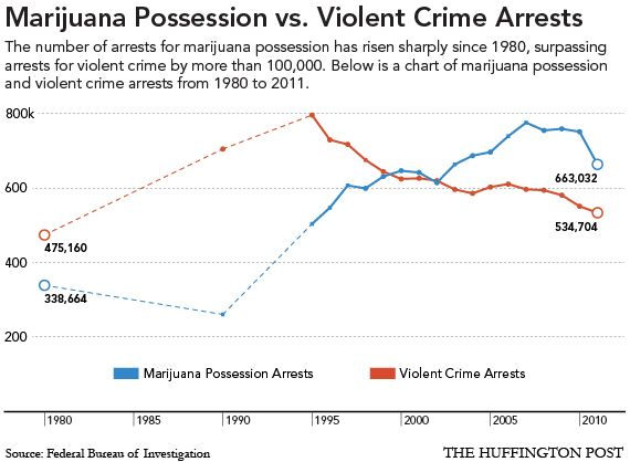 Marijuana Possession Arrests Exceed Violent Crime Arrests (INFOGRAPHIC)