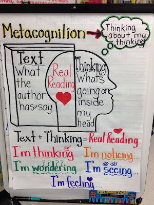 Metacognition and Real Reading anchor chart.