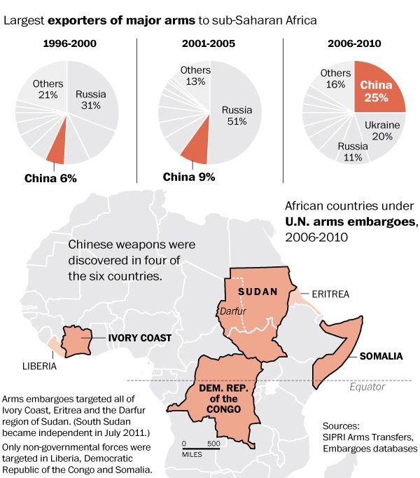 D'où viennent les armes d'Afrique?