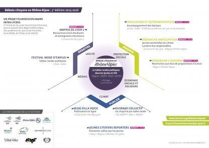 Construire un réseau d'établissements et un dispositif-interface autour de la citoyenneté, Débats citoyens Grenoble et Rhône-Alpes - Journée de l'innovation
