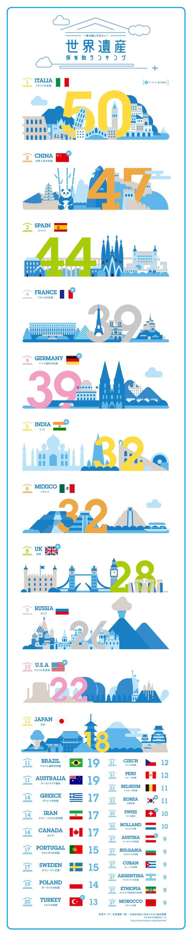 一度は観に行きたい!世界遺産保有数ランキング|Infographics|ANA Travel & Life
