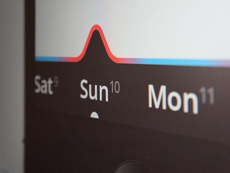 Flat Weather indicator