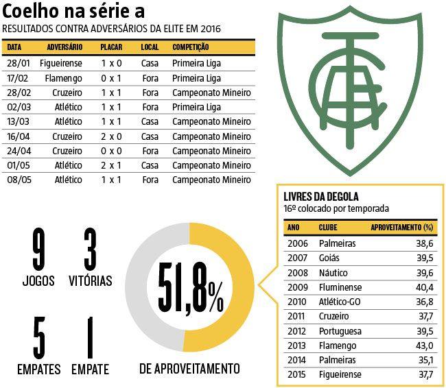 Coelho na Série A: resultados contra adversários da elite em 2016; Aproveitamento de 52% contra adversários da primeira divisão anima retorno do América ao Brasileirão (10/05/2016) #América #Futebol #Brasileirão #CampeonatoBrasileiro #Infográfico #Infografia #HojeEmDia