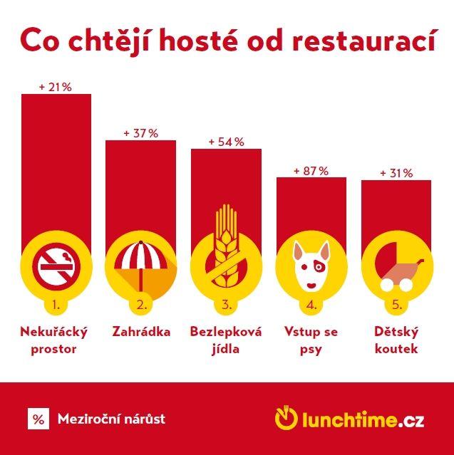 Co chtějí hosté od restaurací? Nekuřácký prostor, zahrádku a vstup se psy! #infografika