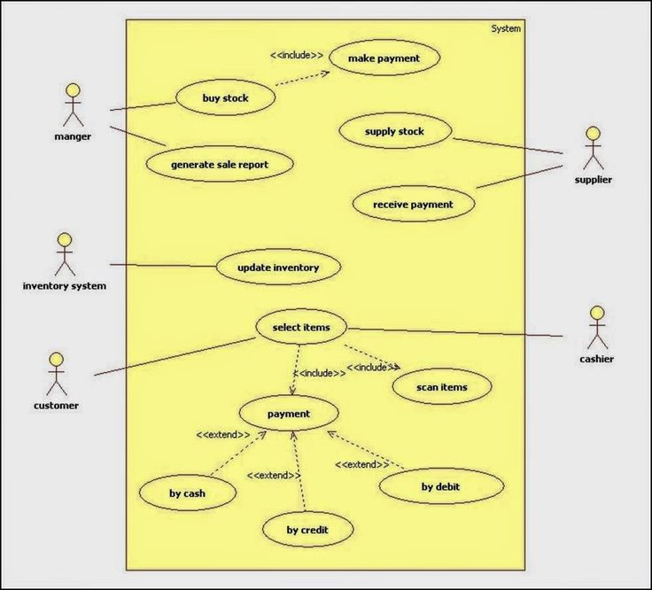 Usecase diagram for online shopping system