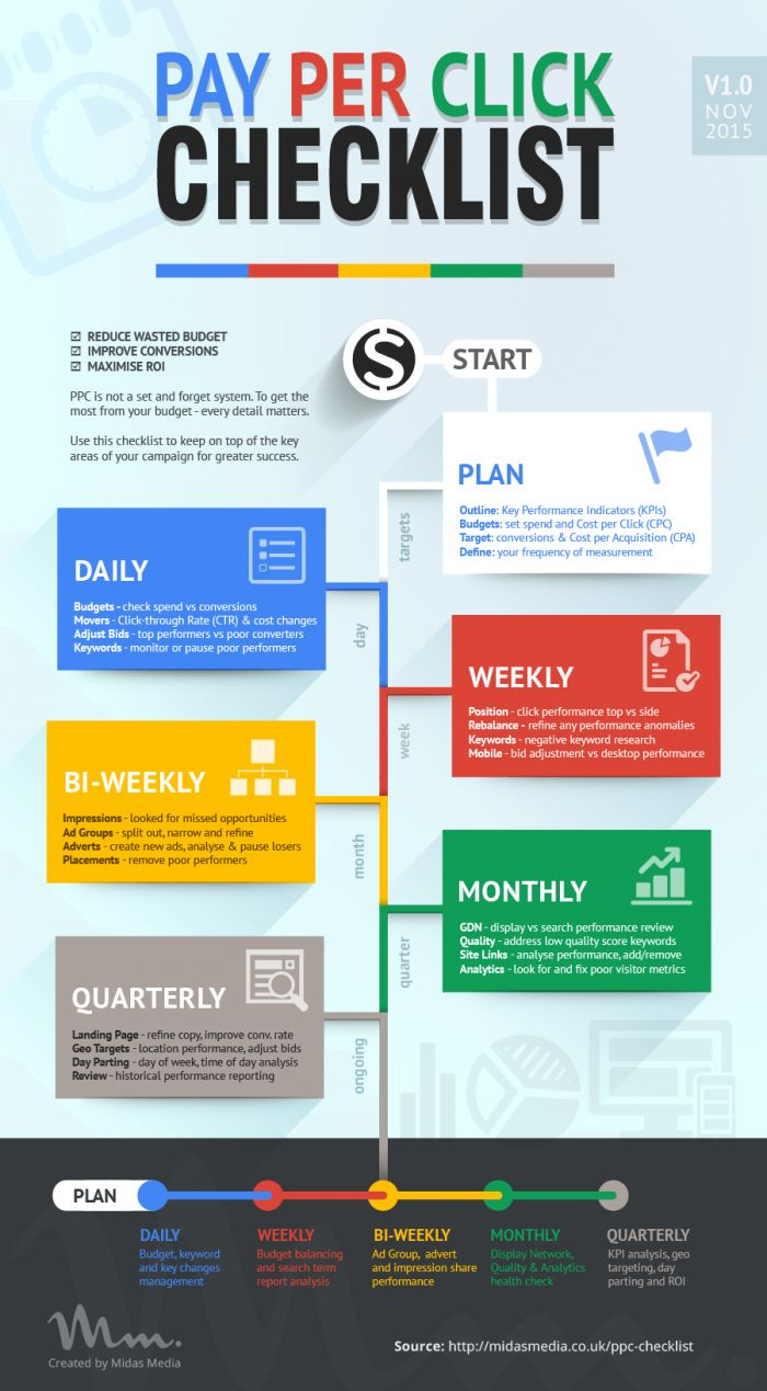 From start to finish, organise a #PPC campaign can be confusing. With this step by step guide, from daily, weekly and monthly, you can see what you should and shouldn't be doing to keep your ads on track!